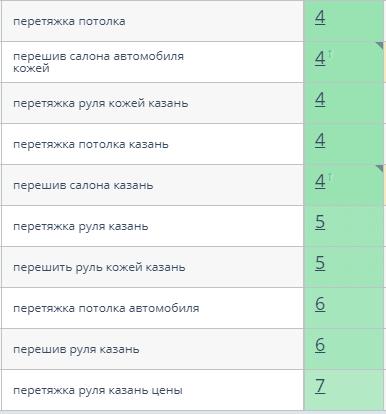 топ-10 по Яндексу