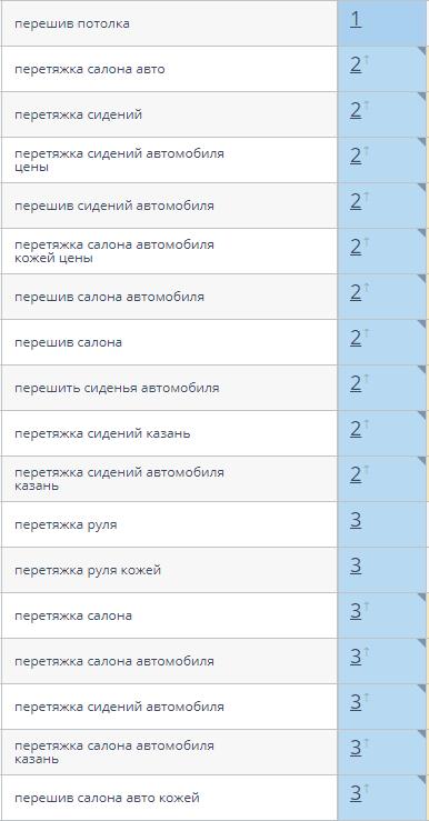 топ-3 по Яндексу